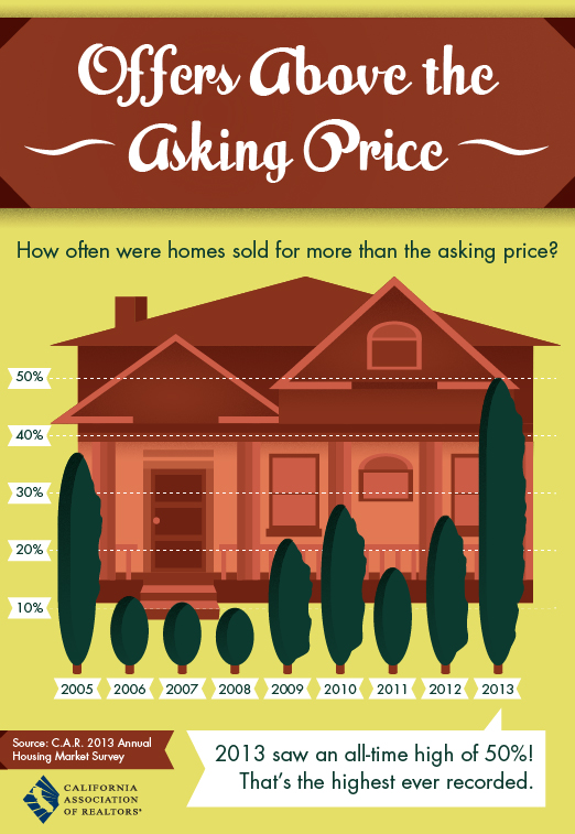One Cool Thing: Offers Above the Asking Price